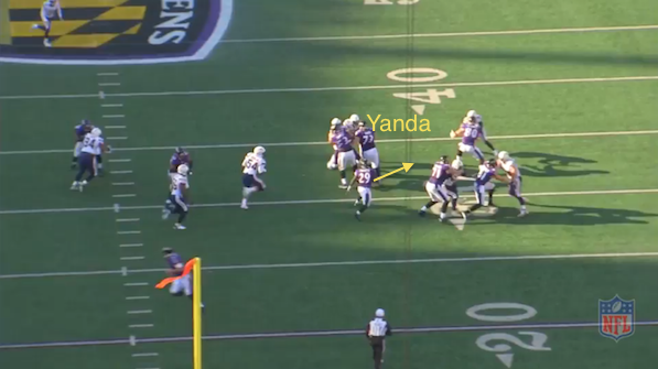 Yanda Anchoring Ravens Rush Attack
