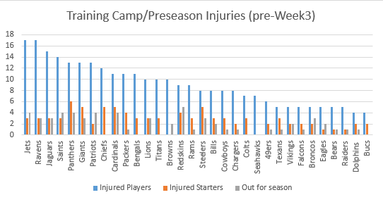 Ravens Tied for NFL's Most Injuries