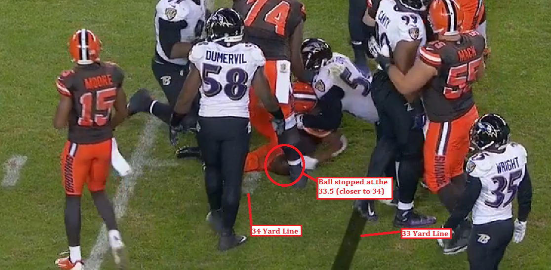 Cleveland stopped short of the original line of scrimmage, where the ball should have been placed for the field goal.
