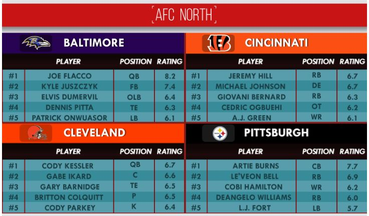 afc-north-looks