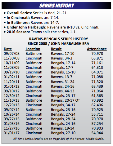 ravens-bengals-history-through-2016