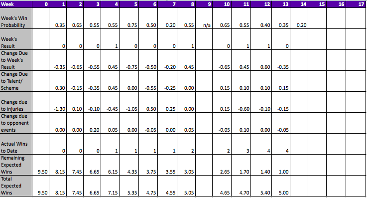 Expected wins table for the Ravens after 13 weeks.