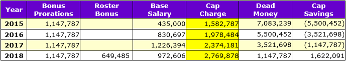 PERRIMAN, Breshad - 2015 Contract