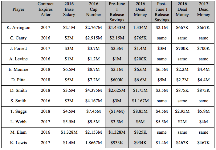 Chart of salary cap values for Ravens players.