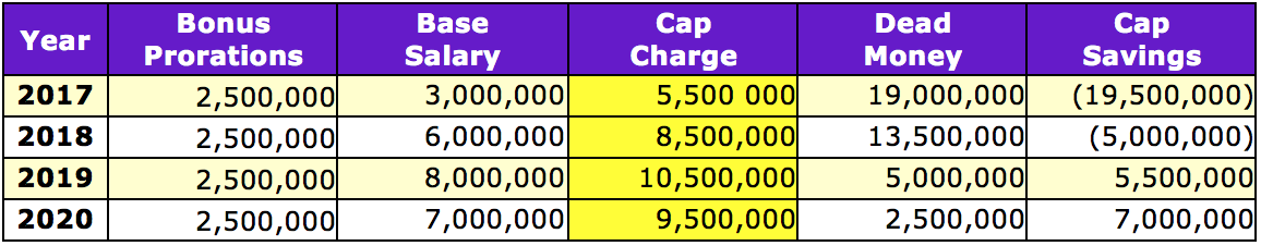 Tony Jefferson salary cap numbers