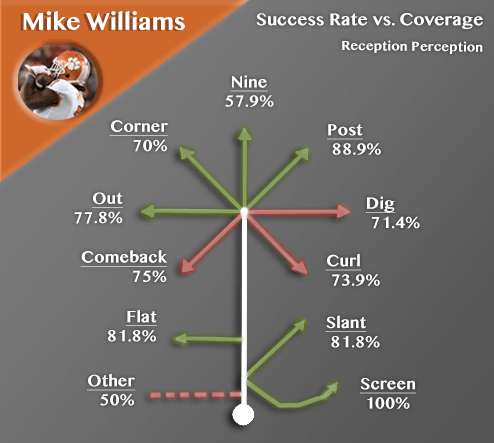 Mike-Williams-Route-Success-rate[1]