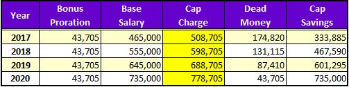 table showing contract details for a Ravens player