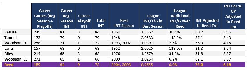 table showing interception numbers for all-time great safeties
